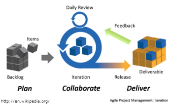 Agile Project Management for project success